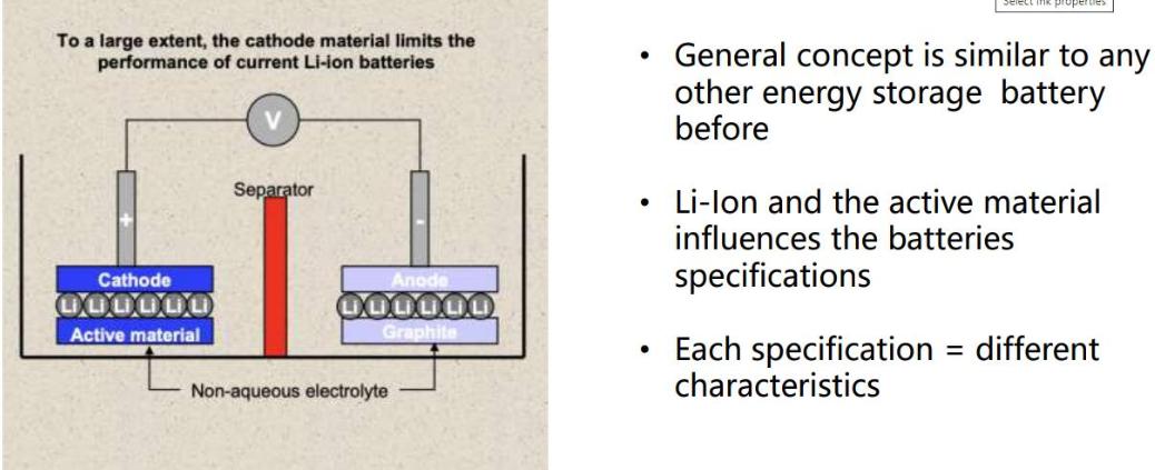 Cấu trúc ắc quy xi nâng LIB